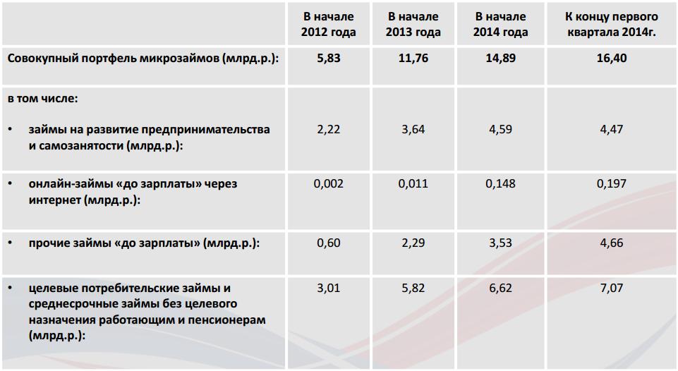Рынок микрокредитов в россии где взять деньги чтобы погасить кредиты