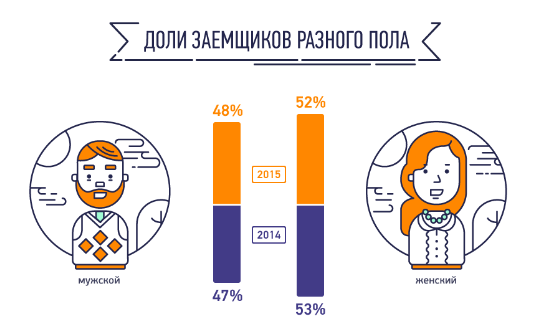 Россияне больше одалживают у МФО