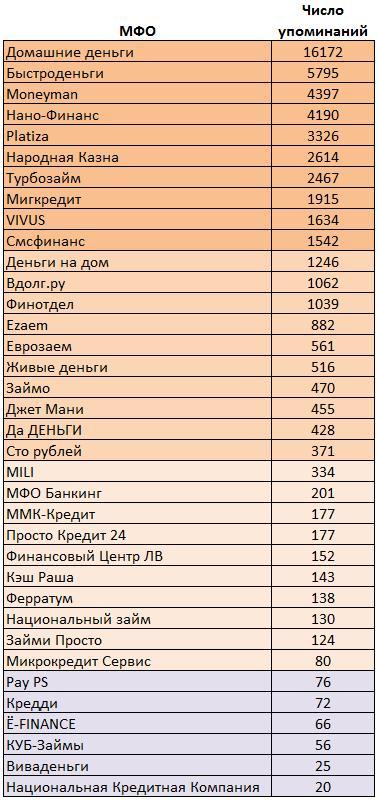 Рейтинг мфо россии